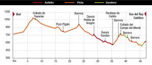 perfil-slow-etapa4