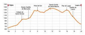 Travesia de trekking Prepirinaica Trail